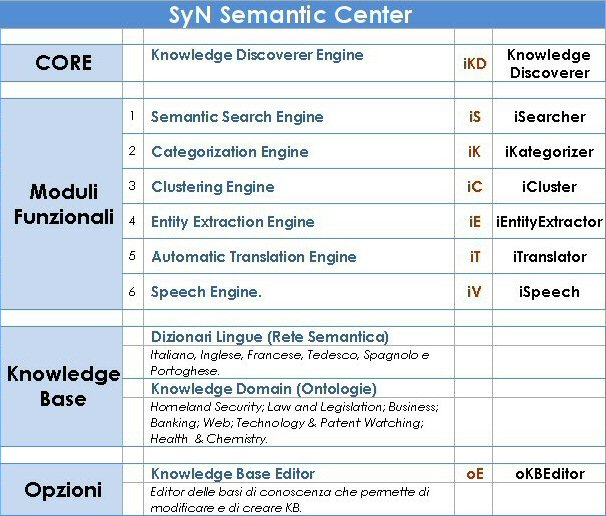 SyNSemanticCenter